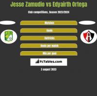 Jesse Zamudio vs Edyairth Ortega h2h player stats
