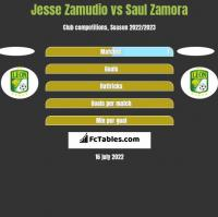 Jesse Zamudio vs Saul Zamora h2h player stats