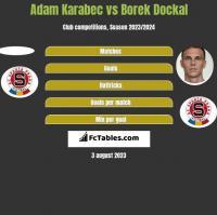 Adam Karabec vs Borek Dockal h2h player stats