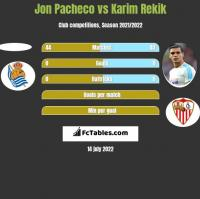 Jon Pacheco vs Karim Rekik h2h player stats