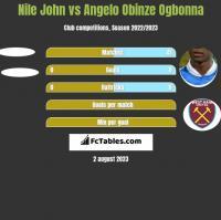 Nile John vs Angelo Obinze Ogbonna h2h player stats