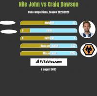 Nile John vs Craig Dawson h2h player stats