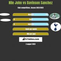Nile John vs Davinson Sanchez h2h player stats