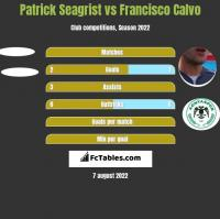 Patrick Seagrist vs Francisco Calvo h2h player stats