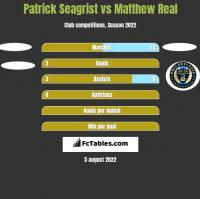 Patrick Seagrist vs Matthew Real h2h player stats