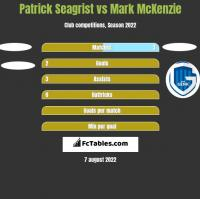 Patrick Seagrist vs Mark McKenzie h2h player stats