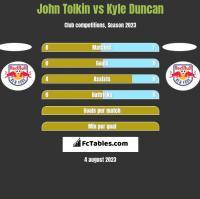 John Tolkin vs Kyle Duncan h2h player stats