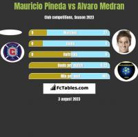 Mauricio Pineda vs Alvaro Medran h2h player stats