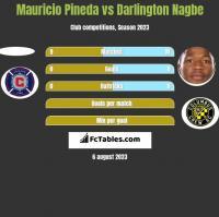 Mauricio Pineda vs Darlington Nagbe h2h player stats