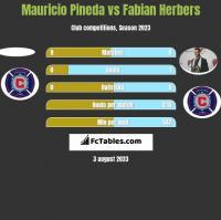 Mauricio Pineda vs Fabian Herbers h2h player stats