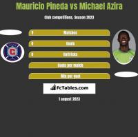 Mauricio Pineda vs Michael Azira h2h player stats