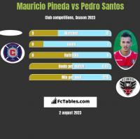 Mauricio Pineda vs Pedro Santos h2h player stats