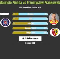 Mauricio Pineda vs Przemyslaw Frankowski h2h player stats