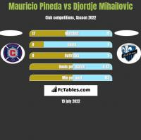 Mauricio Pineda vs Djordje Mihailovic h2h player stats