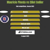 Mauricio Pineda vs Elliot Collier h2h player stats