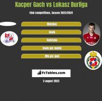 Kacper Gach vs Lukasz Burliga h2h player stats