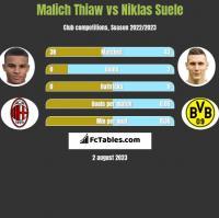 Malich Thiaw vs Niklas Suele h2h player stats
