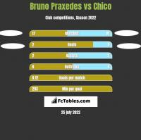 Bruno Praxedes vs Chico h2h player stats