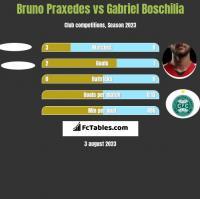 Bruno Praxedes vs Gabriel Boschilia h2h player stats