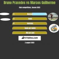 Bruno Praxedes vs Marcos Guilherme h2h player stats