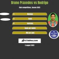 Bruno Praxedes vs Rodrigo h2h player stats