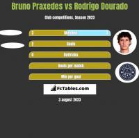 Bruno Praxedes vs Rodrigo Dourado h2h player stats