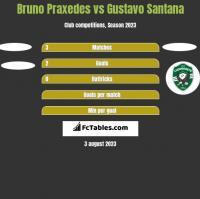 Bruno Praxedes vs Gustavo Santana h2h player stats