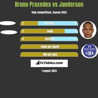 Bruno Praxedes vs Janderson h2h player stats