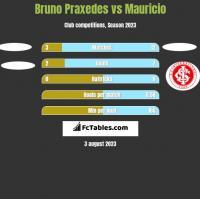 Bruno Praxedes vs Mauricio h2h player stats