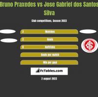 Bruno Praxedes vs Jose Gabriel dos Santos Silva h2h player stats