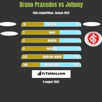 Bruno Praxedes vs Johnny h2h player stats