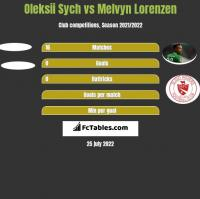Oleksii Sych vs Melvyn Lorenzen h2h player stats