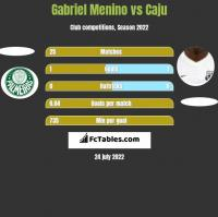 Gabriel Menino vs Caju h2h player stats