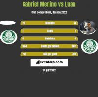 Gabriel Menino vs Luan h2h player stats