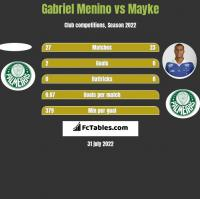 Gabriel Menino vs Mayke h2h player stats