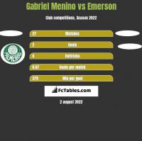 Gabriel Menino vs Emerson h2h player stats
