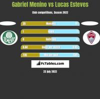Gabriel Menino vs Lucas Esteves h2h player stats