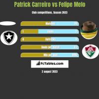 Patrick Carreiro vs Felipe Melo h2h player stats