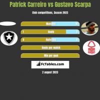 Patrick Carreiro vs Gustavo Scarpa h2h player stats