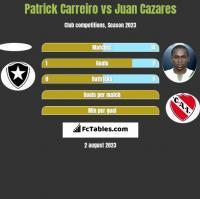 Patrick Carreiro vs Juan Cazares h2h player stats