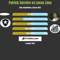Patrick Carreiro vs Lucas Lima h2h player stats