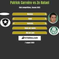 Patrick Carreiro vs Ze Rafael h2h player stats