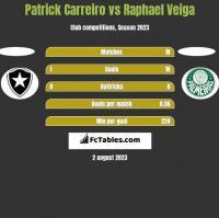 Patrick Carreiro vs Raphael Veiga h2h player stats