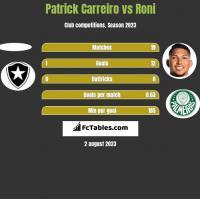 Patrick Carreiro vs Roni h2h player stats