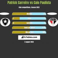 Patrick Carreiro vs Caio Paulista h2h player stats