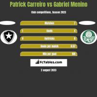 Patrick Carreiro vs Gabriel Menino h2h player stats