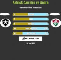 Patrick Carreiro vs Andre h2h player stats