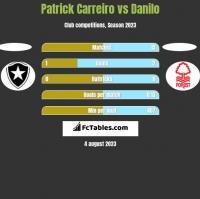 Patrick Carreiro vs Danilo h2h player stats