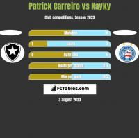Patrick Carreiro vs Kayky h2h player stats