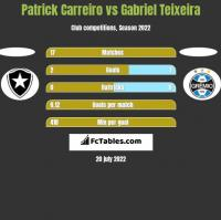 Patrick Carreiro vs Gabriel Teixeira h2h player stats